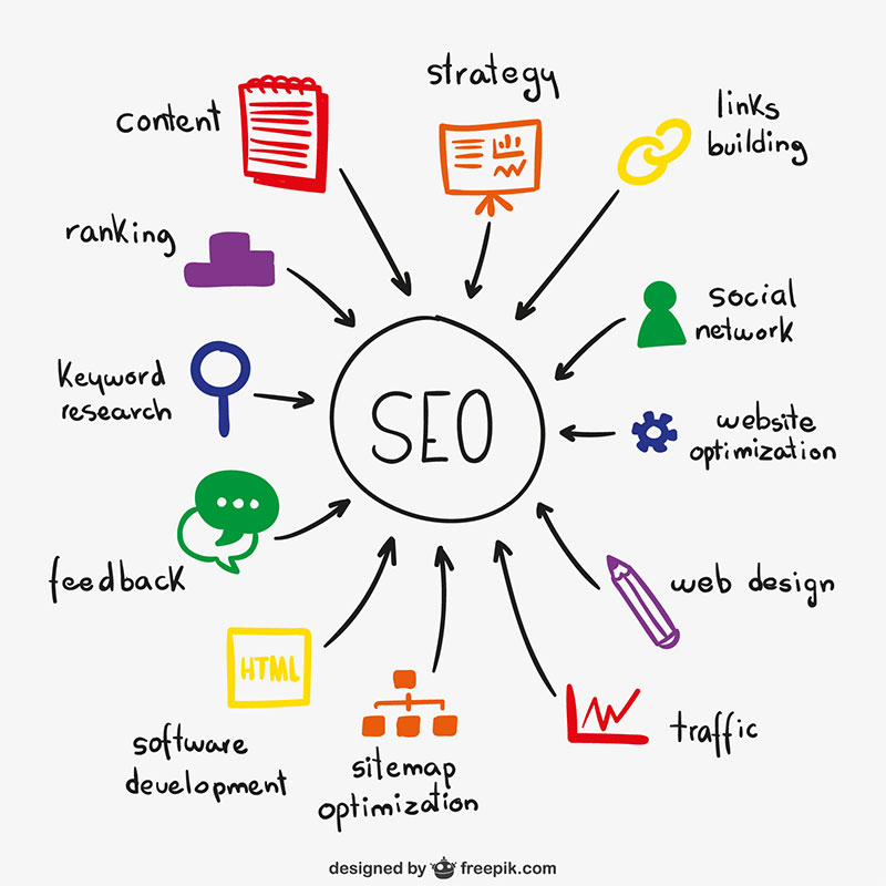 What is the seo